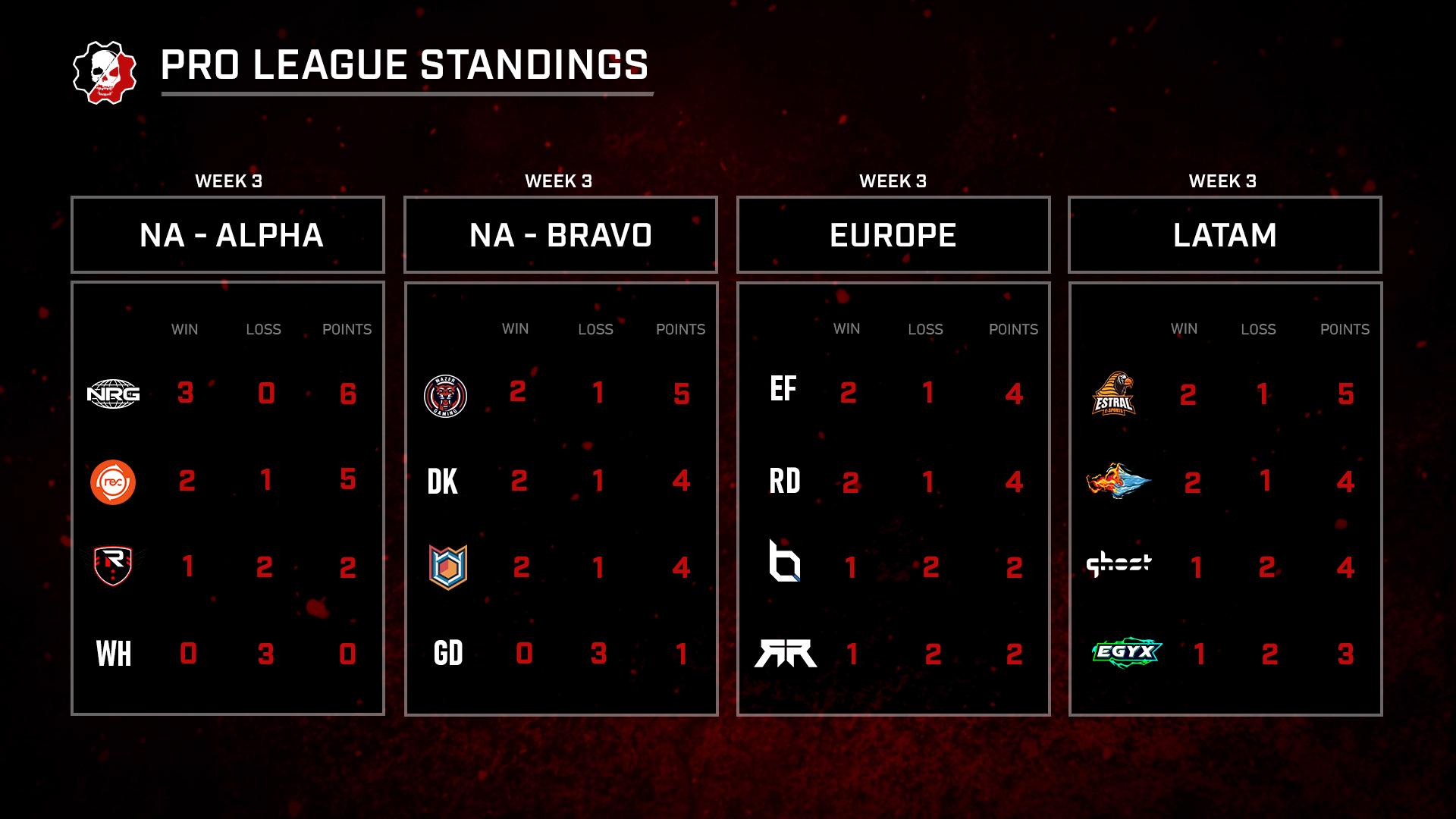 Regional Standings
