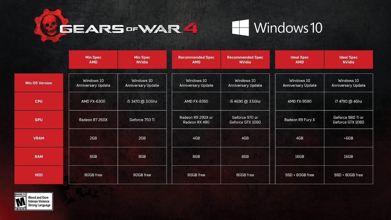 Developer Blog - Gears of War 4 Performance Guide | Gears of War